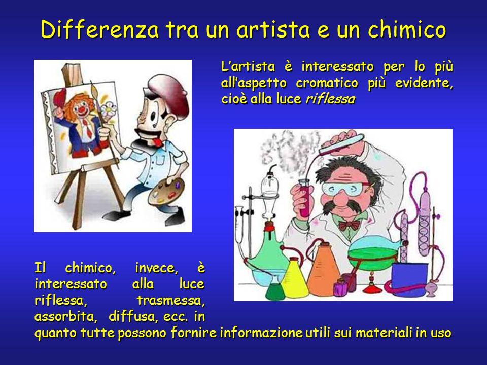 Differenza tra un artista e un chimico Lartista è interessato per lo più allaspetto cromatico più evidente, cioè alla luce riflessa Il chimico, invece