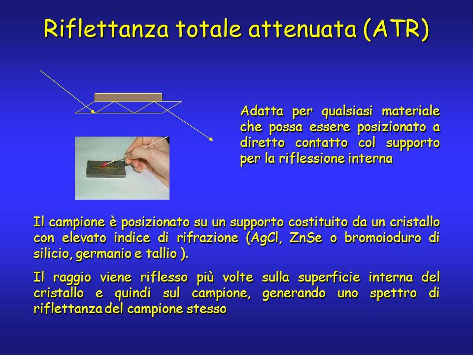 Adatta per qualsiasi materiale che possa essere posizionato a diretto contatto col supporto per la riflessione interna. Riflettanza totale attenuata (