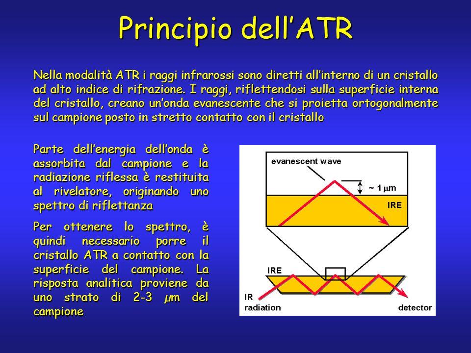 Principio dellATR Nella modalità ATR i raggi infrarossi sono diretti allinterno di un cristallo ad alto indice di rifrazione. I raggi, riflettendosi s