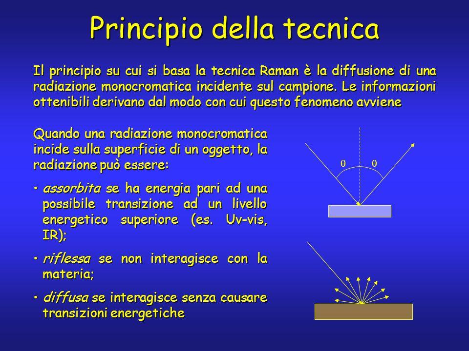 assorbita se ha energia pari ad una possibile transizione ad un livello energetico superiore (es. Uv-vis, IR);assorbita se ha energia pari ad una poss