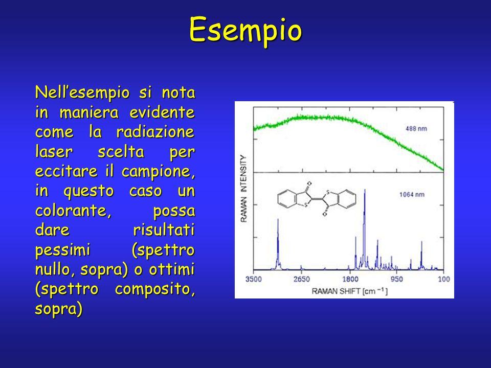 Esempio Nellesempio si nota in maniera evidente come la radiazione laser scelta per eccitare il campione, in questo caso un colorante, possa dare risu