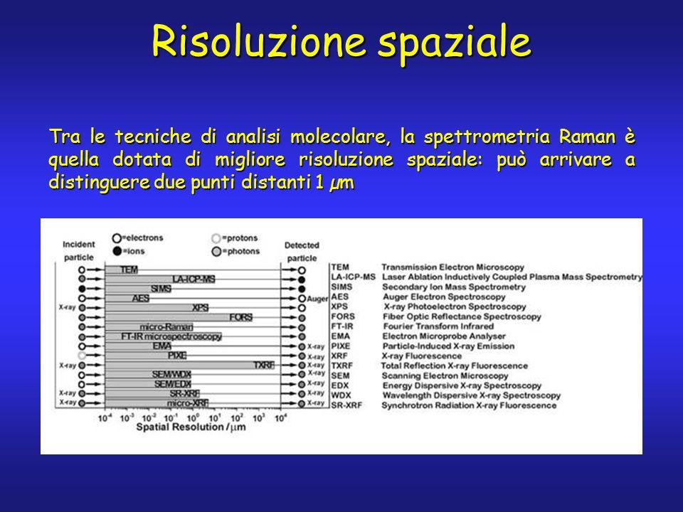 Risoluzione spaziale Tra le tecniche di analisi molecolare, la spettrometria Raman è quella dotata di migliore risoluzione spaziale: può arrivare a di