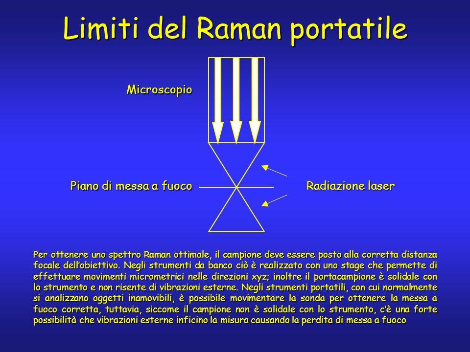 Limiti del Raman portatile Radiazione laser Piano di messa a fuoco Microscopio Per ottenere uno spettro Raman ottimale, il campione deve essere posto alla corretta distanza focale dellobiettivo.