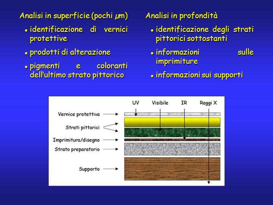 Analisi in superficie (pochi µm) identificazione di vernici protettive identificazione di vernici protettive prodotti di alterazione prodotti di alter