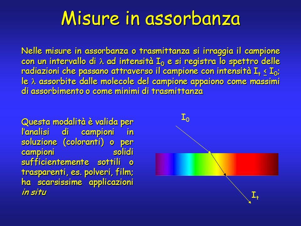 Misure in assorbanza Questa modalità è valida per lanalisi di campioni in soluzione (coloranti) o per campioni solidi sufficientemente sottili o trasparenti, es.