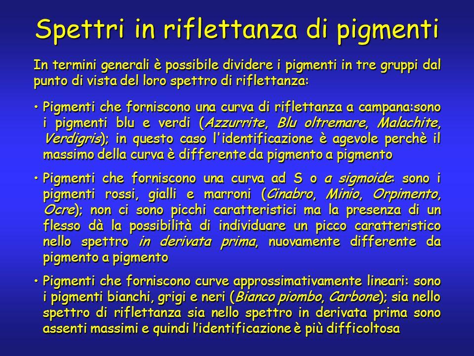 In termini generali è possibile dividere i pigmenti in tre gruppi dal punto di vista del loro spettro di riflettanza: Pigmenti che forniscono una curv