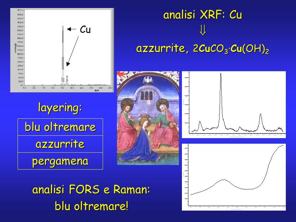 analisi XRF: Cu azzurrite, 2CuCO 3 ·Cu(OH) 2 Cu analisi FORS e Raman: blu oltremare.
