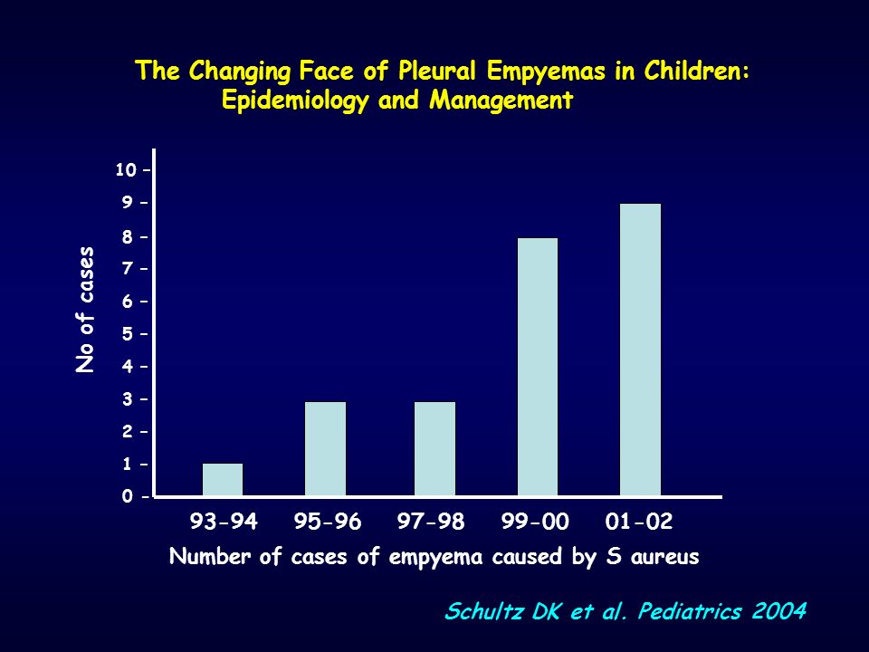 The Changing Face of Pleural Empyemas in Children: Epidemiology and Management 10 – 9 – 8 – 7 – 6 – 5 – 4 – 3 – 2 – 1 – 0 - 93-94 95-96 97-98 99-00 01-02 Number of cases of empyema caused by S aureus Schultz DK et al.
