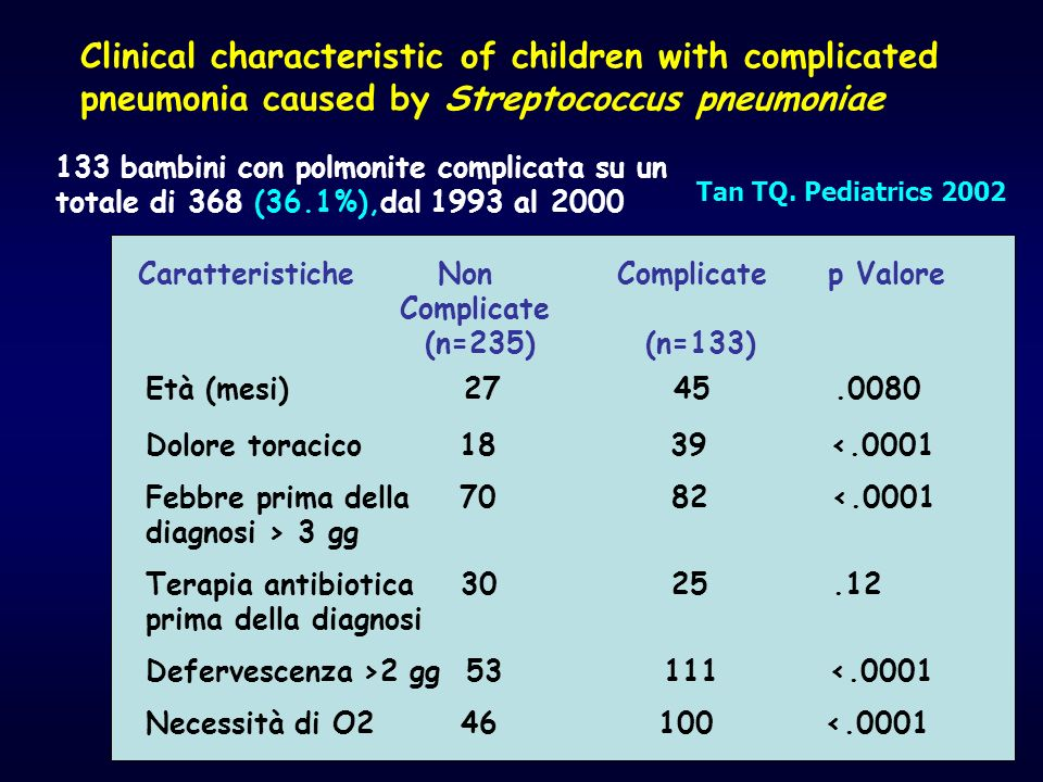 Clinical characteristic of children with complicated pneumonia caused by Streptococcus pneumoniae 133 bambini con polmonite complicata su un totale di