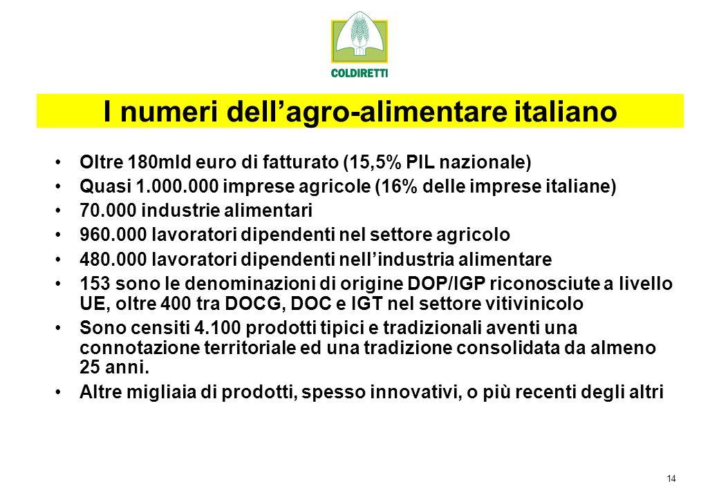 14 Oltre 180mld euro di fatturato (15,5% PIL nazionale) Quasi 1.000.000 imprese agricole (16% delle imprese italiane) 70.000 industrie alimentari 960.000 lavoratori dipendenti nel settore agricolo 480.000 lavoratori dipendenti nellindustria alimentare 153 sono le denominazioni di origine DOP/IGP riconosciute a livello UE, oltre 400 tra DOCG, DOC e IGT nel settore vitivinicolo Sono censiti 4.100 prodotti tipici e tradizionali aventi una connotazione territoriale ed una tradizione consolidata da almeno 25 anni.