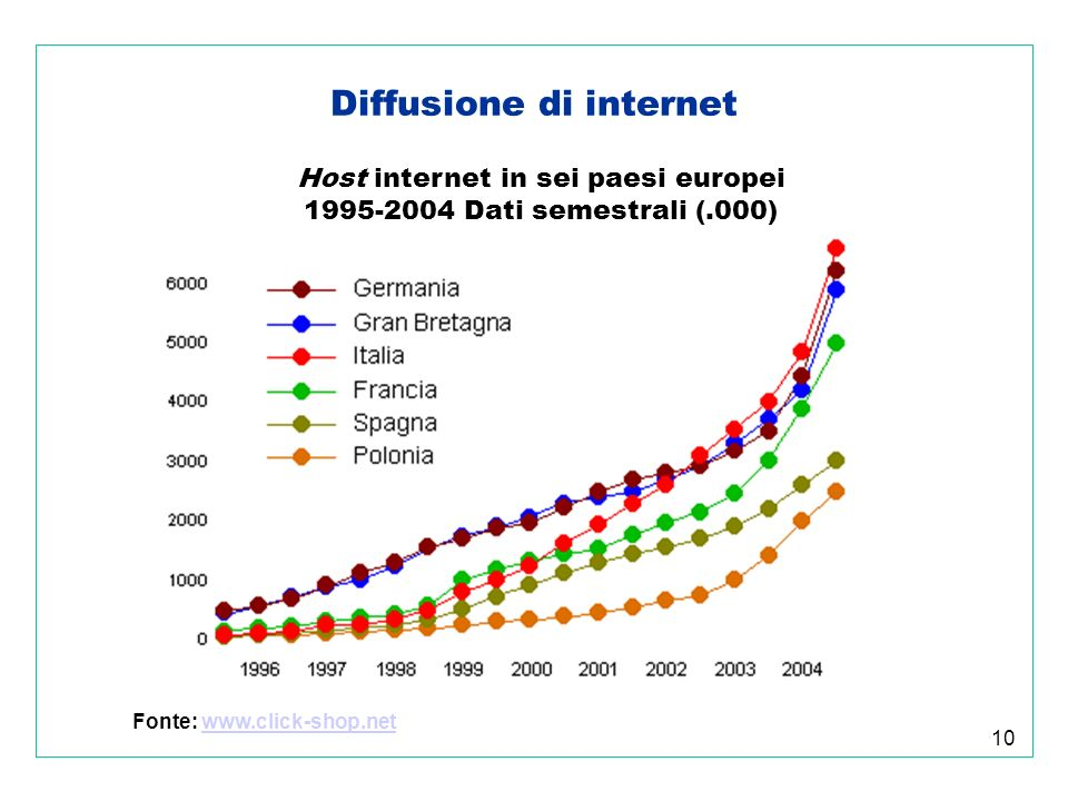 10 Diffusione di internet Host internet in sei paesi europei 1995-2004 Dati semestrali (.000) Fonte: www.click-shop.netwww.click-shop.net
