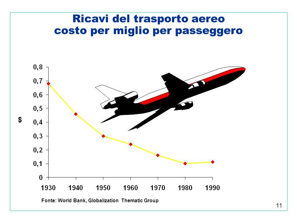 11 Ricavi del trasporto aereo costo per miglio per passeggero $ Fonte: World Bank, Globalization Thematic Group
