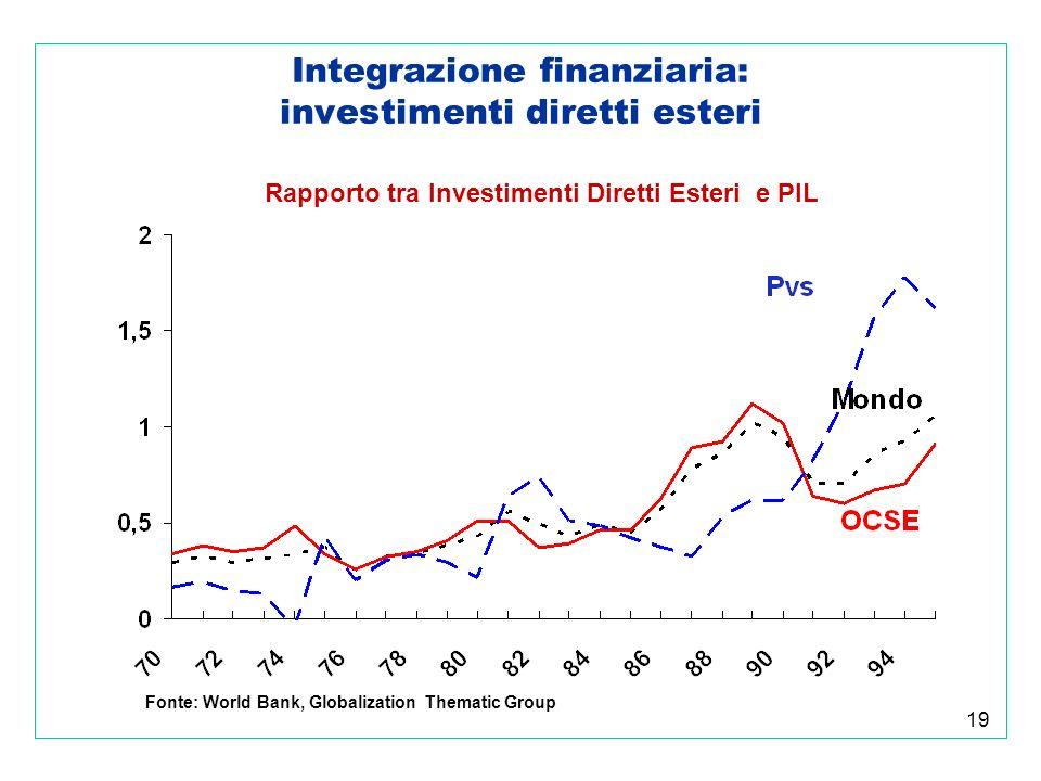 19 Integrazione finanziaria: investimenti diretti esteri Rapporto tra Investimenti Diretti Esteri e PIL Fonte: World Bank, Globalization Thematic Group