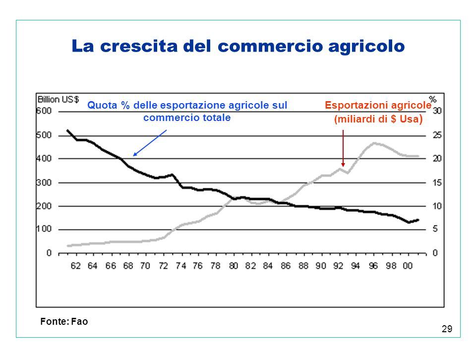 29 La crescita del commercio agricolo Esportazioni agricole (miliardi di $ Usa ) Quota % delle esportazione agricole sul commercio totale Fonte: Fao
