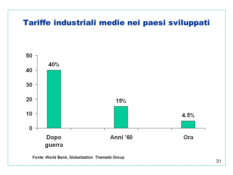 31 Tariffe industriali medie nei paesi sviluppati Fonte: World Bank, Globalization Thematic Group