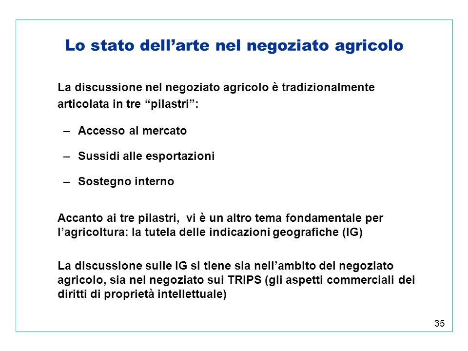 35 Lo stato dellarte nel negoziato agricolo La discussione nel negoziato agricolo è tradizionalmente articolata in tre pilastri: –Accesso al mercato –Sussidi alle esportazioni –Sostegno interno Accanto ai tre pilastri, vi è un altro tema fondamentale per lagricoltura: la tutela delle indicazioni geografiche (IG) La discussione sulle IG si tiene sia nellambito del negoziato agricolo, sia nel negoziato sui TRIPS (gli aspetti commerciali dei diritti di proprietà intellettuale)