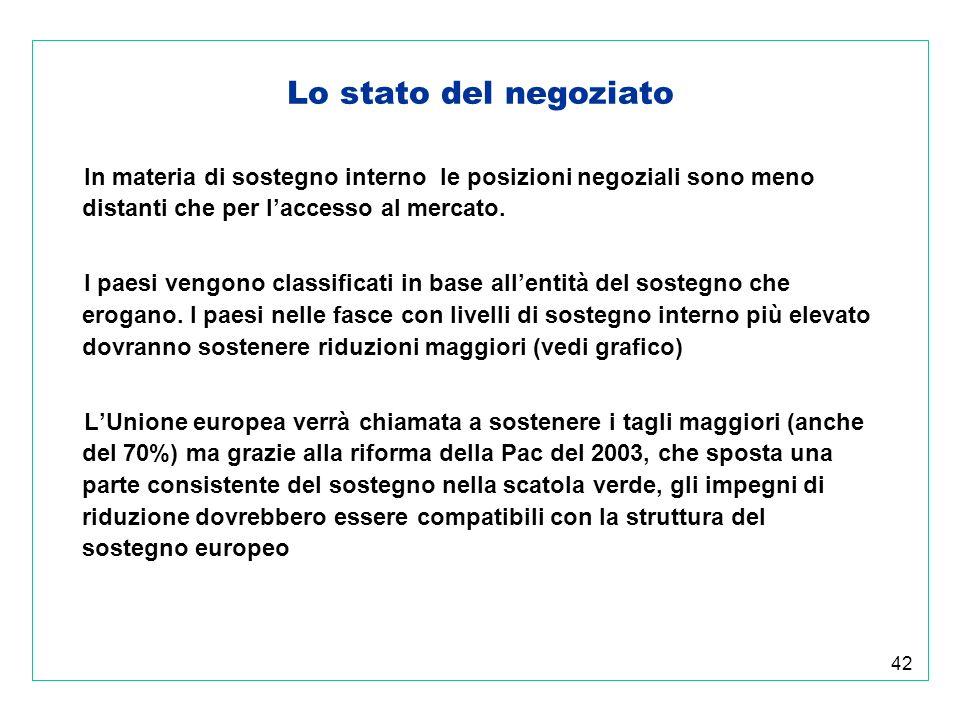 42 Lo stato del negoziato In materia di sostegno interno le posizioni negoziali sono meno distanti che per laccesso al mercato.