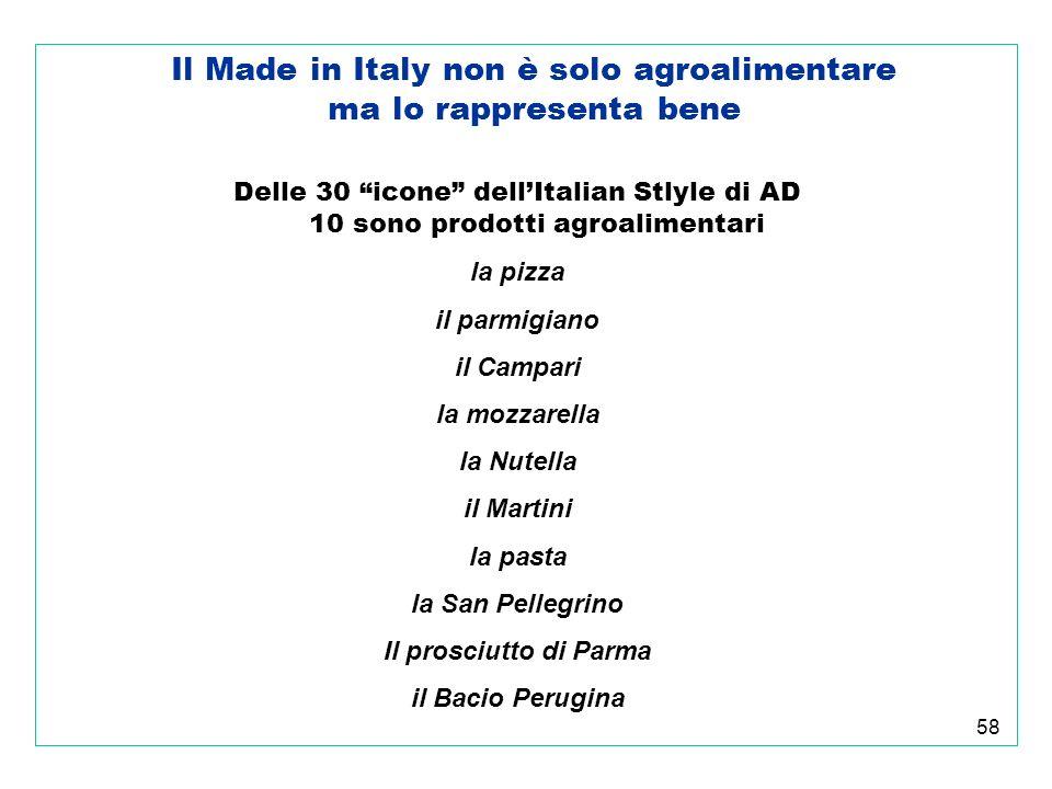 58 Il Made in Italy non è solo agroalimentare ma lo rappresenta bene Delle 30 icone dellItalian Stlyle di AD 10 sono prodotti agroalimentari la pizza il parmigiano il Campari la mozzarella la Nutella il Martini la pasta la San Pellegrino Il prosciutto di Parma il Bacio Perugina