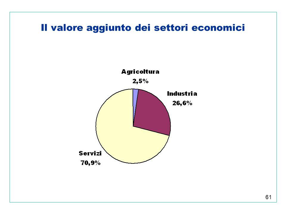 61 Il valore aggiunto dei settori economici