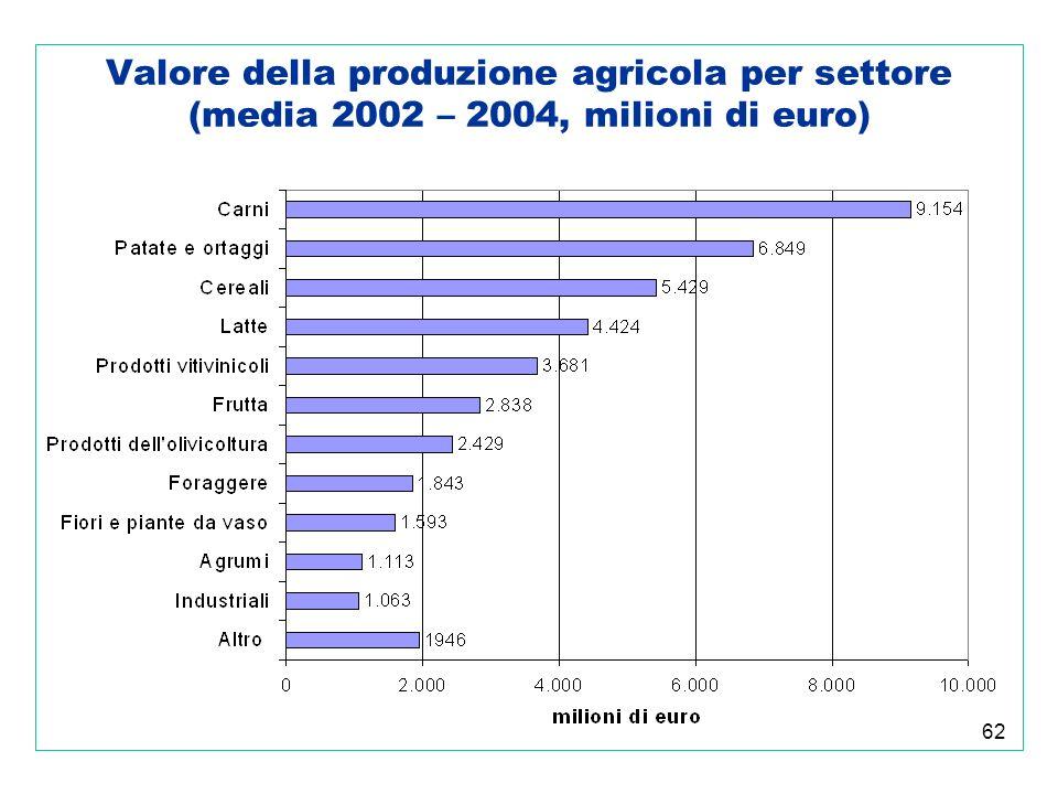 62 Valore della produzione agricola per settore (media 2002 – 2004, milioni di euro)
