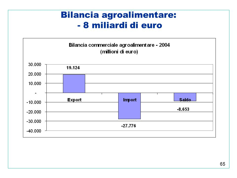 65 Bilancia agroalimentare: - 8 miliardi di euro