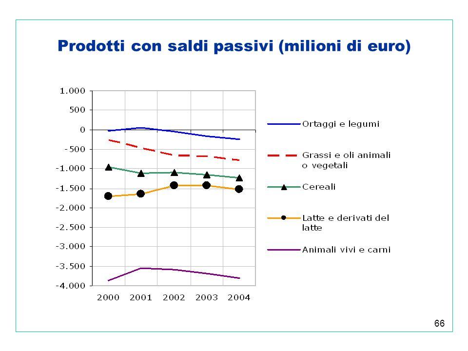 66 Prodotti con saldi passivi (milioni di euro)