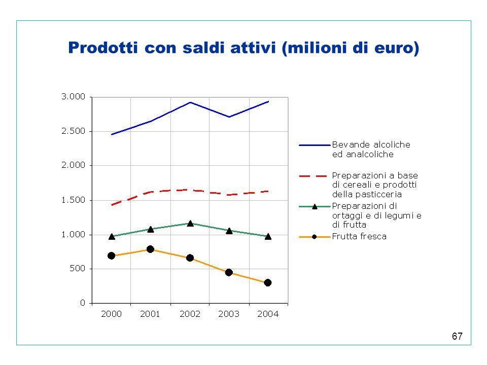 67 Prodotti con saldi attivi (milioni di euro)