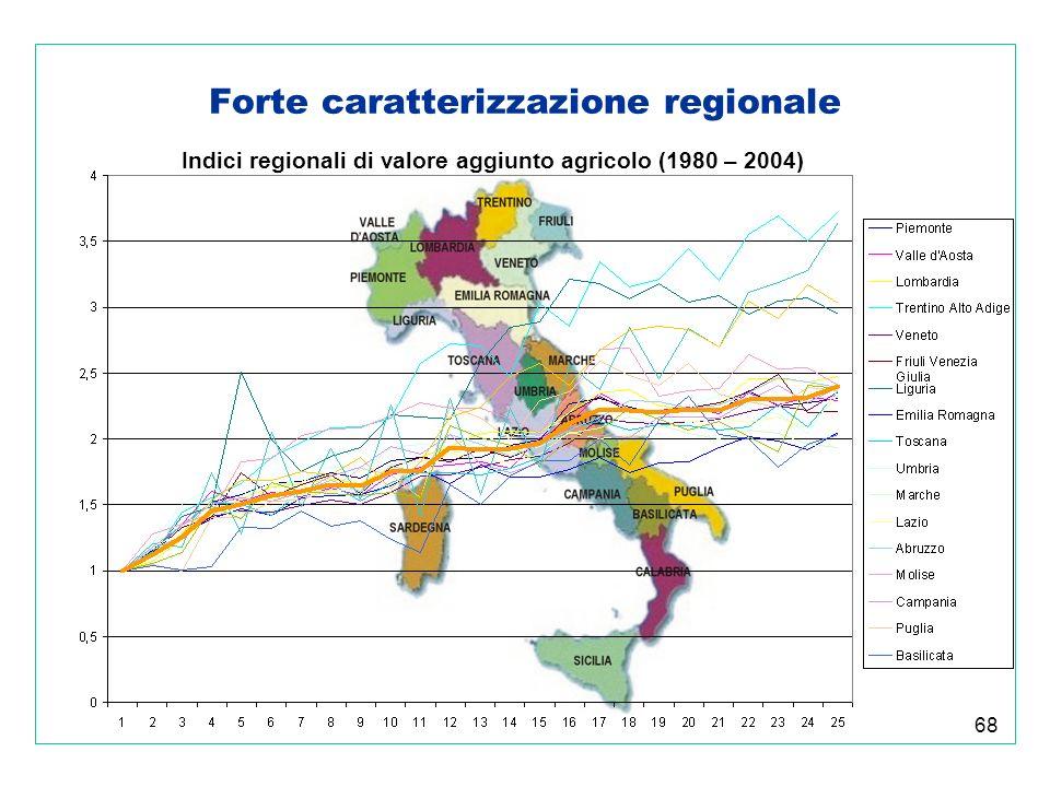 68 Forte caratterizzazione regionale Indici regionali di valore aggiunto agricolo (1980 – 2004)