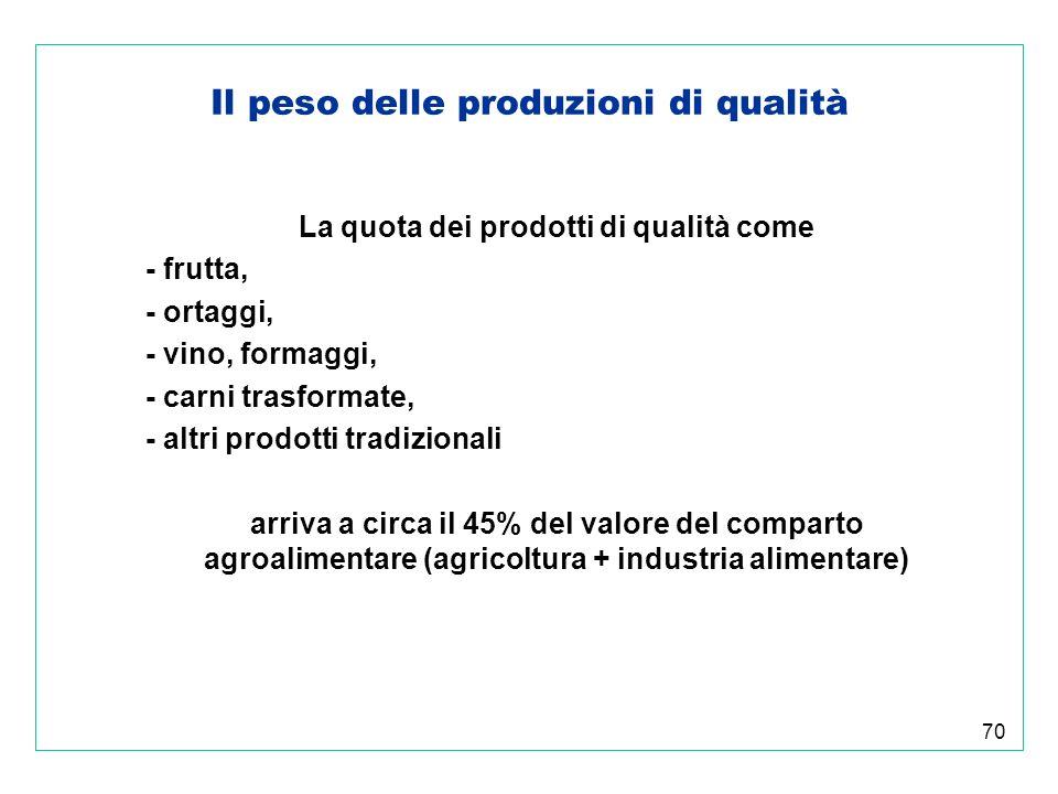 70 Il peso delle produzioni di qualità La quota dei prodotti di qualità come - frutta, - ortaggi, - vino, formaggi, - carni trasformate, - altri prodotti tradizionali arriva a circa il 45% del valore del comparto agroalimentare (agricoltura + industria alimentare)