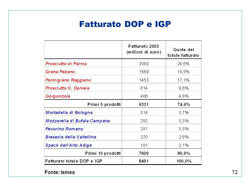 72 Fatturato DOP e IGP Fonte: Ismea
