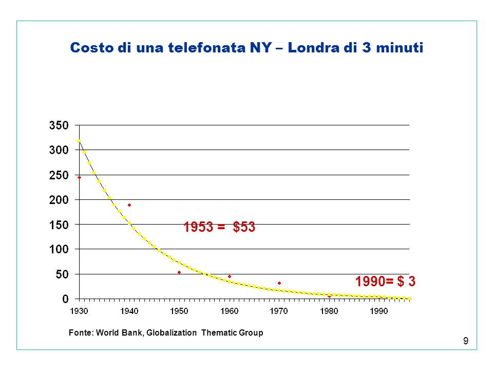 30 Tariffe agricole medie (consolidate Wto) Tariffa agricola media (62%) Fonte: Gibson, 2001