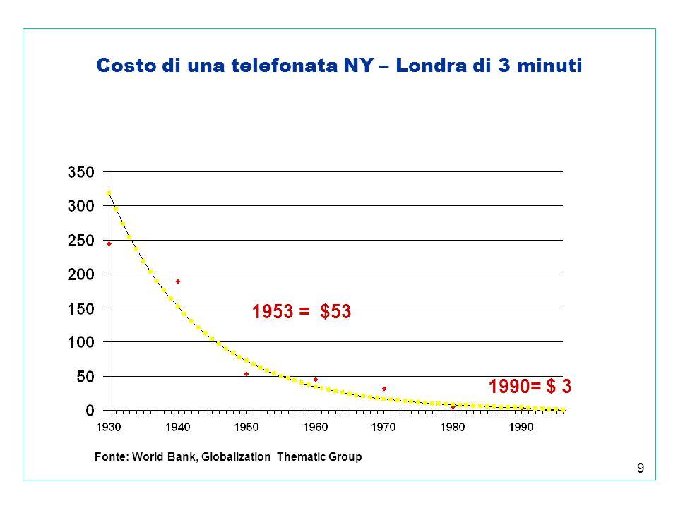60 Un passo indietro per comprendere limportanza del Made in Italy Valore aggiunto agricoltura, silvicoltura e pesca: 2,5 % del valore aggiunto totale Forza lavoro impegnata in agricoltura: 5,5% (2,2% della popolazione totale) Numero di aziende: 2,3 milioni (1/3 delle aziende della UE a 15) dimensione media 5,2 ettari Numero di aziende reali (imprese) (iscritte allalbo delle Camere di Commercio): meno di 1 millione Saldo commerciale agroalimentare: - 8,7 milioni di Euro