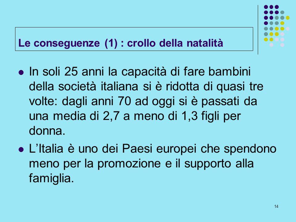 14 Le conseguenze (1) : crollo della natalità In soli 25 anni la capacità di fare bambini della società italiana si è ridotta di quasi tre volte: dagl