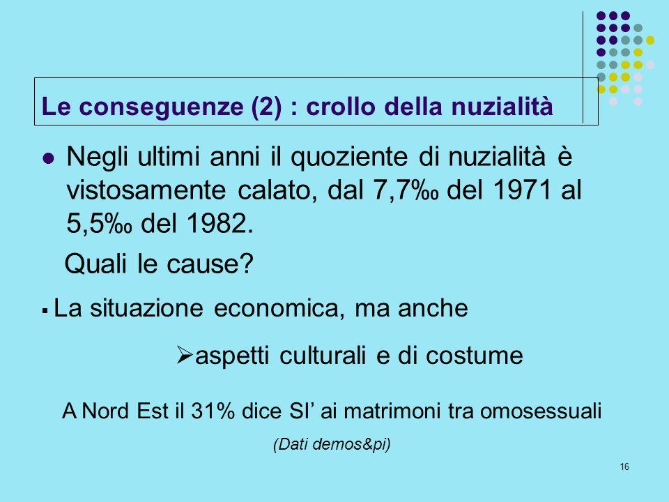 16 Le conseguenze (2) : crollo della nuzialità Negli ultimi anni il quoziente di nuzialità è vistosamente calato, dal 7,7 del 1971 al 5,5 del 1982. Qu