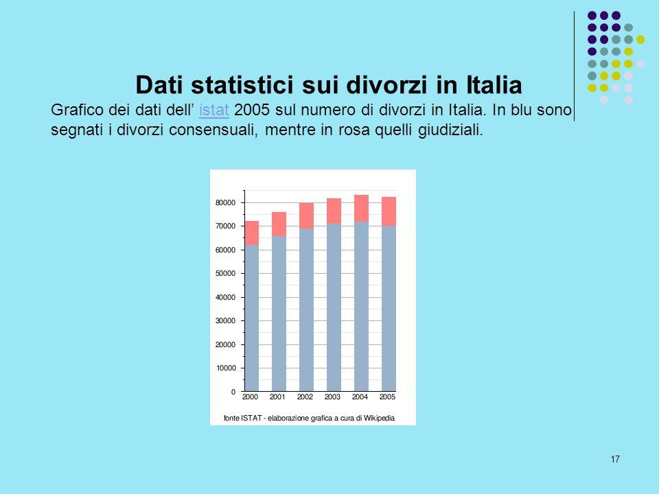 17 Dati statistici sui divorzi in Italia Grafico dei dati dell istat 2005 sul numero di divorzi in Italia. In blu sono segnati i divorzi consensuali,