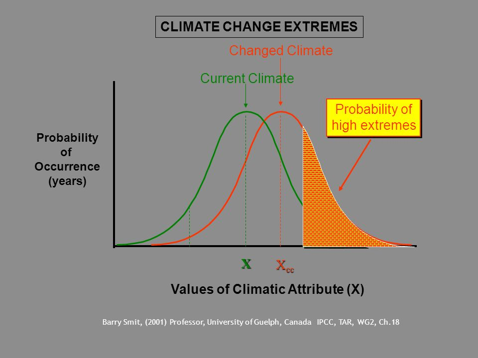 Probability of Occurrence (years) Values of Climatic Attribute (X) X cc Changed Climate X Current Climate Probability of high extremes Probability of
