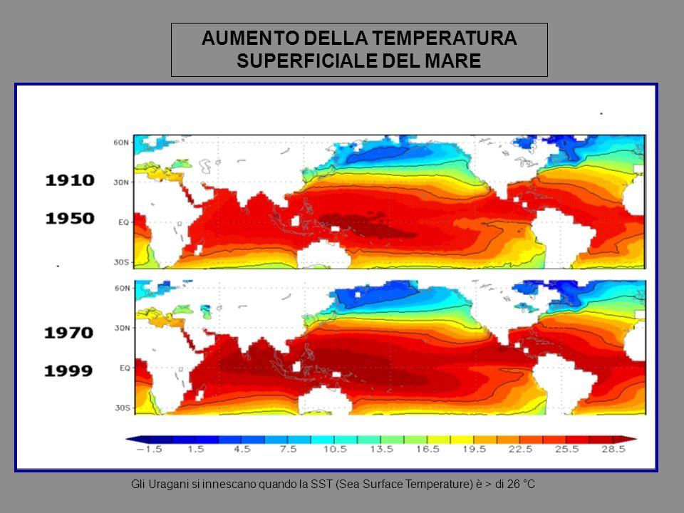 AUMENTO DELLA TEMPERATURA SUPERFICIALE DEL MARE Gli Uragani si innescano quando la SST (Sea Surface Temperature) è > di 26 °C