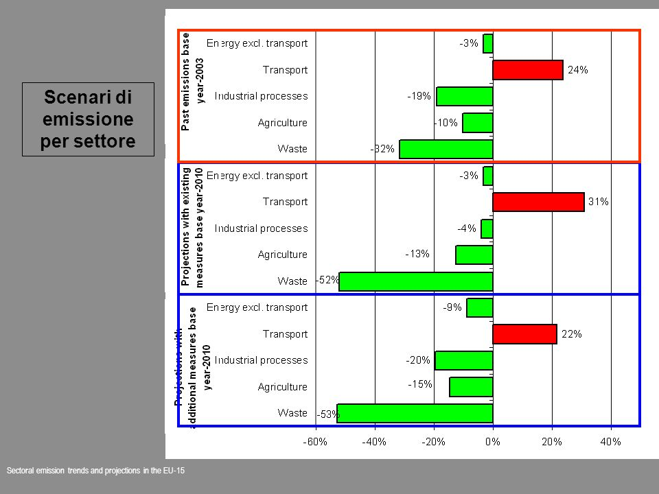 Sectoral emission trends and projections in the EU-15 Scenari di emissione per settore