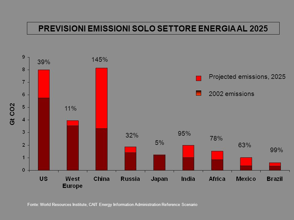 PREVISIONI EMISSIONI SOLO SETTORE ENERGIA AL 2025 Fonte: World Resources Institute, CAIT Energy Information Administration Reference Scenario 39% 11% 145% 32% 5% 95% 78% 63% 99% Projected emissions, emissions Gt CO2