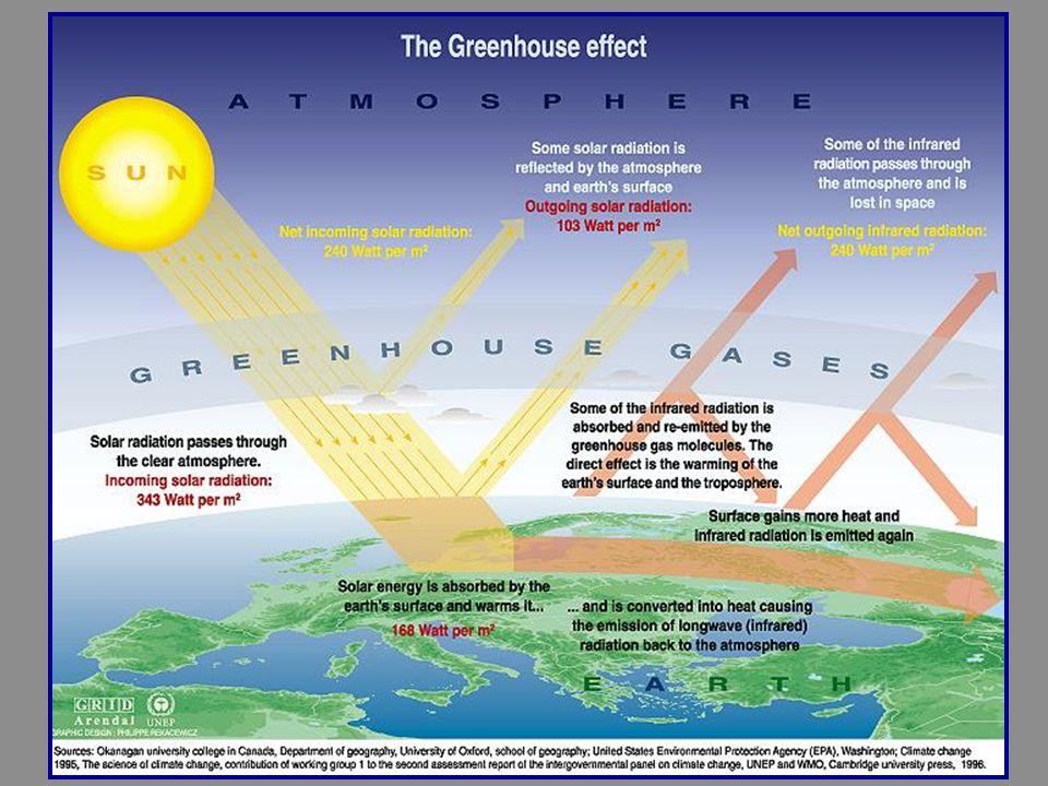 I GAS AD EFFETTO SERRA Vapor acqueo assorbe radiazioni infrarosse 6.3 m Metano (CH4) assorbe 7,7 m, ha un effetto termico 23 volte > della CO2 Anidride carbonica (CO 2 ) assorbe circa la metà delle radiazioni infrarosse 14 -16 m CFC (ClorofluoroCarburi) assorbono 8 – 13 m.