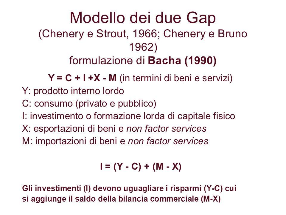 Modello dei due Gap (segue) I = (Y - C) + (M - X) M - X = Fv = F - J M - X : valore del saldo commerciale Fv: Flusso netto di valuta nel paese F: Flussi netti di capitale (o finanziamento dallestero) J: valore netto dei servizi ai fattori verso lestero (saldo netto delle rimesse per salari, profitti e interessi) M: importazioni di beni e non factor services Cioè: il valore del saldo commerciale deve eguagliare il valore del saldo della bilancia dei pagamenti Quindi avremo che: I = (Y - C) + (F - J) Cioè gli investimenti I devono eguagliare la somma del risparmio (Y-C) più il saldo netto di valuta nel paese (F-J)