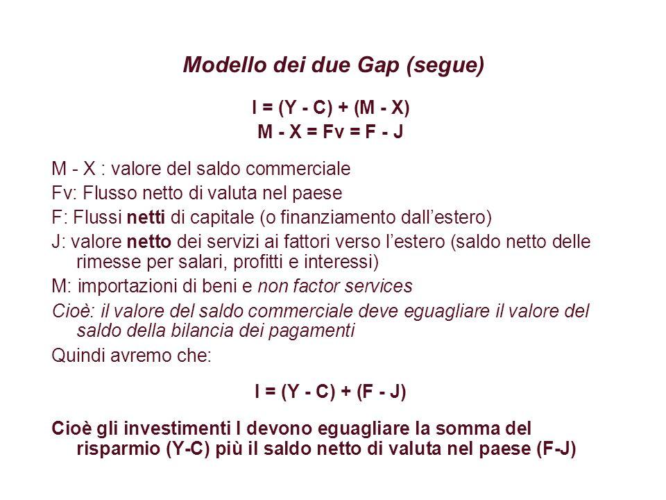Modello dei due Gap (segue) I = (Y - C) + (F - J) Cioè gli investimenti I devono eguagliare la somma del risparmio (Y-C) più il saldo netto di valuta nel paese (F-J) Se I è il livello degli investimenti vincolato dal risparmio (come conseguenza di un livello dei consumi esogeno).
