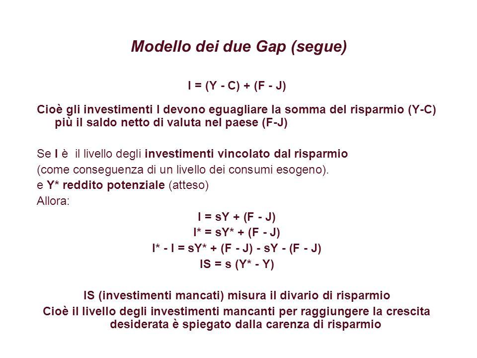 Modello dei due Gap (segue) I = (Y - C) + (F - J) Avendo descritto lequilibrio degli investimenti come somma di risparmio e flusso netto di valuta del paese Allora la causa è una carenza di risparmio oppure una carenza di flussi finanziari Consideriamo ora la presenza dello stato: I = Sp + (T - G) + (F - J) Sp : risparmio privato (T - G) risparmio pubblico T entrate dello stato G spesa pubblica corrente