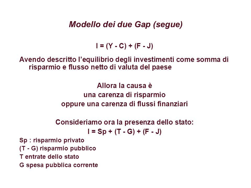 Modello dei due Gap (segue) I = Sp + (T - G) + (F - J) Sp : risparmio privato (T - G) risparmio pubblico T entrate dello stato G spesa pubblica corrente F: Flussi netti di capitale (o finanziamento dallestero) J: valore netto dei servizi ai fattori verso lestero (saldo netto delle rimesse per salari, profitti e interessi) Sp dipende dalla propensione al consumo e dal reddito T dipende dal redito G dipende da scelte di politica economica F dipendono dal reddito e dalla capacità di esportare J dipendono da localizazione di fattori