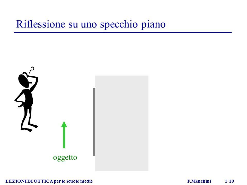 Riflessione su uno specchio piano LEZIONI DI OTTICA per le scuole medie F.Menchini 1-10 oggetto