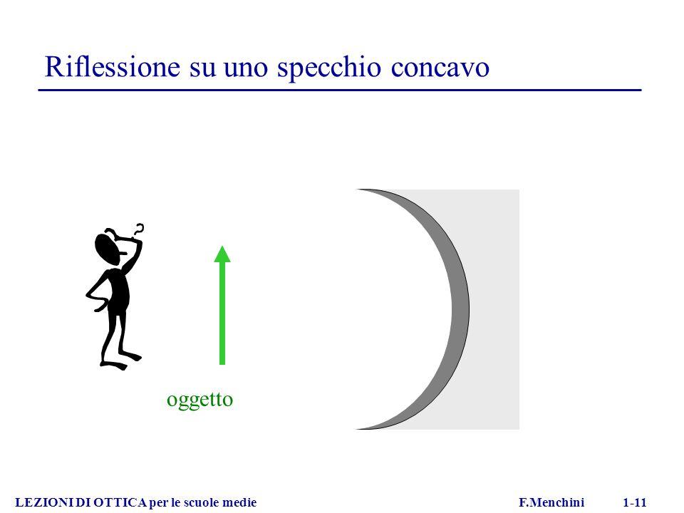 Riflessione su uno specchio concavo LEZIONI DI OTTICA per le scuole medie F.Menchini 1-11 oggetto