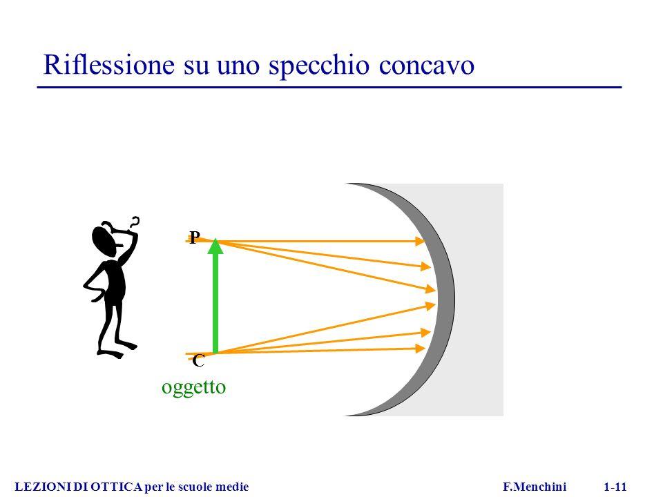Riflessione su uno specchio concavo LEZIONI DI OTTICA per le scuole medie F.Menchini 1-11 oggetto P C
