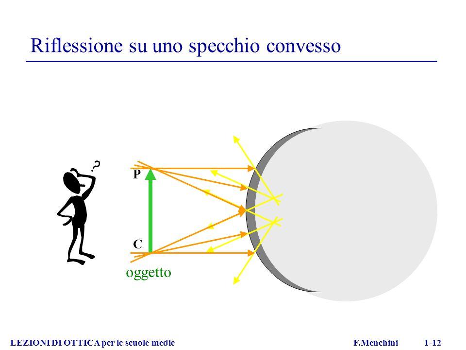 Riflessione su uno specchio convesso LEZIONI DI OTTICA per le scuole medie F.Menchini 1-12 oggetto P C