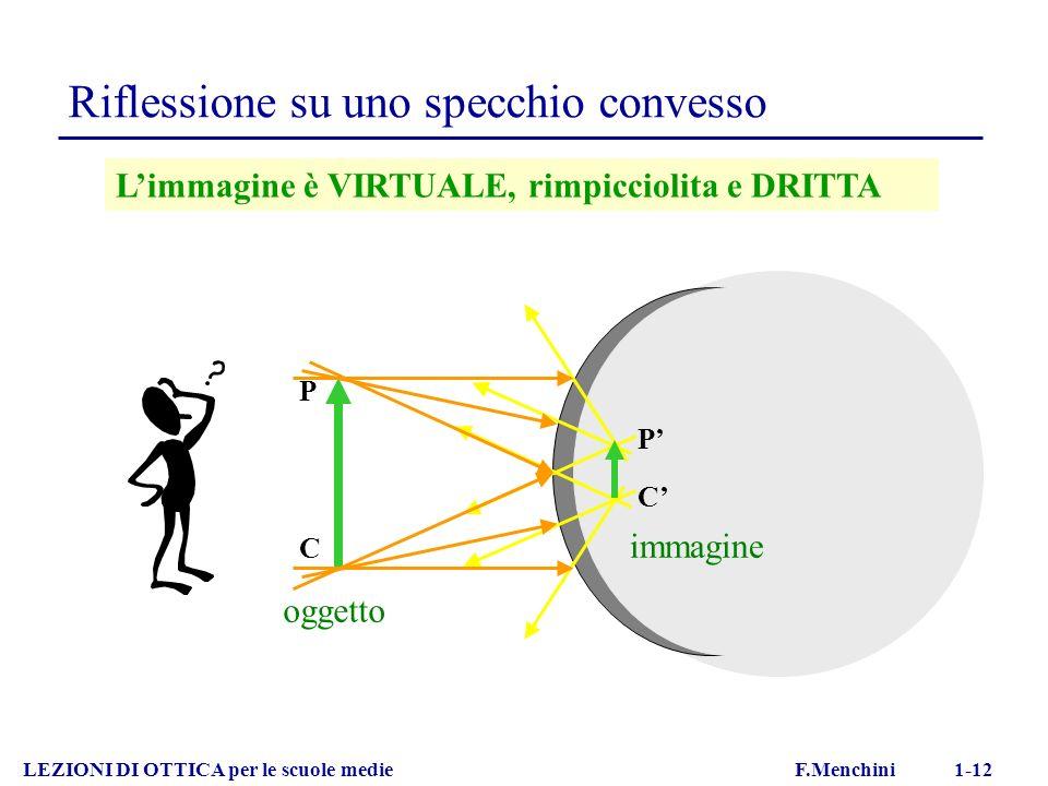 Riflessione su uno specchio convesso LEZIONI DI OTTICA per le scuole medie F.Menchini 1-12 Limmagine è VIRTUALE, rimpicciolita e DRITTA oggetto C P P immagine C