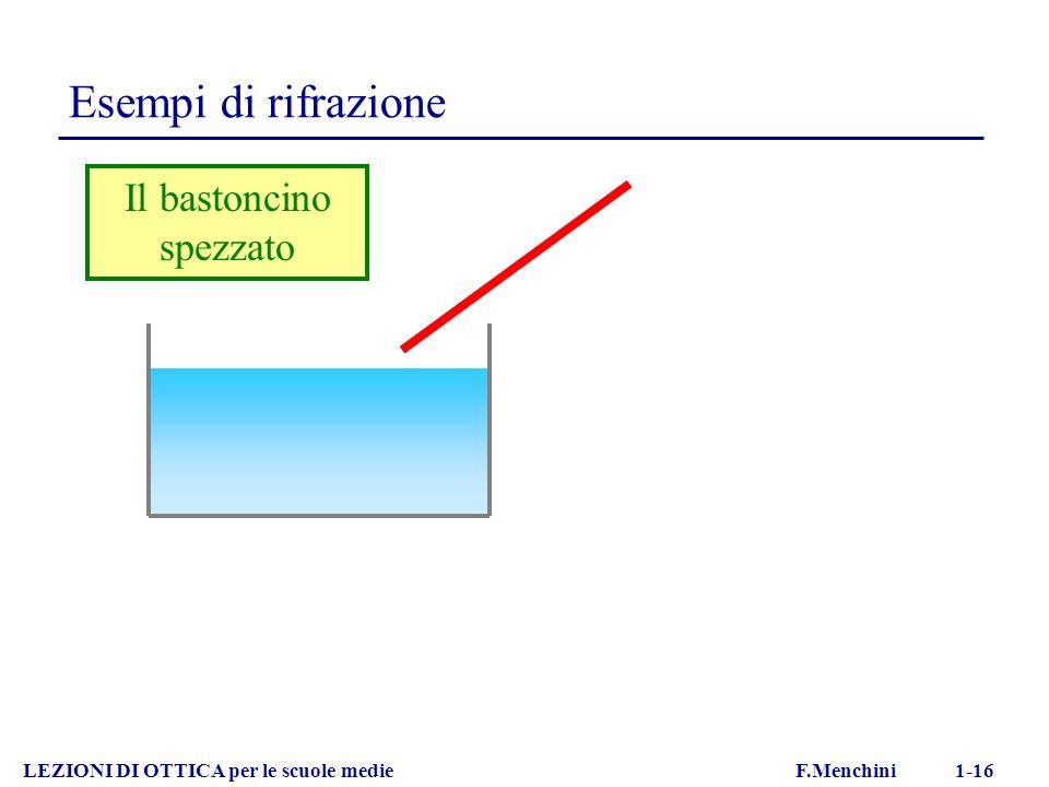 LEZIONI DI OTTICA per le scuole medie F.Menchini 1-16 Esempi di rifrazione Il bastoncino spezzato